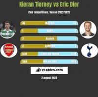 Kieran Tierney vs Eric Dier h2h player stats