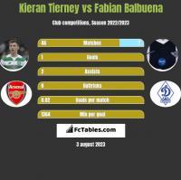 Kieran Tierney vs Fabian Balbuena h2h player stats