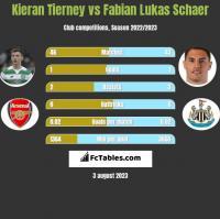 Kieran Tierney vs Fabian Lukas Schaer h2h player stats