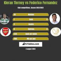 Kieran Tierney vs Federico Fernandez h2h player stats