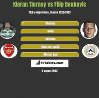 Kieran Tierney vs Filip Benkovic h2h player stats