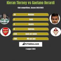 Kieran Tierney vs Gaetano Berardi h2h player stats