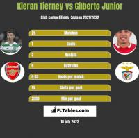 Kieran Tierney vs Gilberto Junior h2h player stats