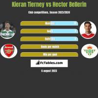 Kieran Tierney vs Hector Bellerin h2h player stats