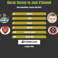 Kieran Tierney vs Jack O'Connell h2h player stats