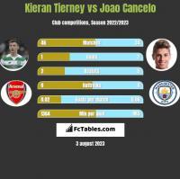 Kieran Tierney vs Joao Cancelo h2h player stats