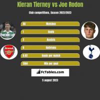 Kieran Tierney vs Joe Rodon h2h player stats