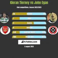 Kieran Tierney vs John Egan h2h player stats