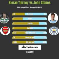 Kieran Tierney vs John Stones h2h player stats