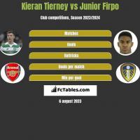 Kieran Tierney vs Junior Firpo h2h player stats