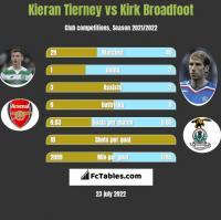 Kieran Tierney vs Kirk Broadfoot h2h player stats