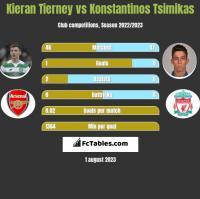 Kieran Tierney vs Konstantinos Tsimikas h2h player stats
