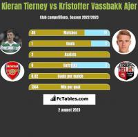 Kieran Tierney vs Kristoffer Vassbakk Ajer h2h player stats