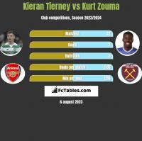 Kieran Tierney vs Kurt Zouma h2h player stats