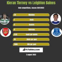 Kieran Tierney vs Leighton Baines h2h player stats