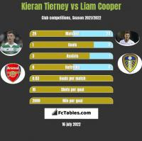 Kieran Tierney vs Liam Cooper h2h player stats