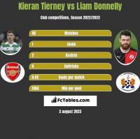 Kieran Tierney vs Liam Donnelly h2h player stats