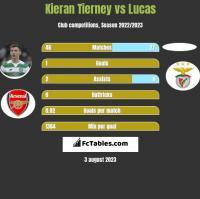 Kieran Tierney vs Lucas h2h player stats