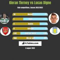 Kieran Tierney vs Lucas Digne h2h player stats