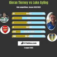 Kieran Tierney vs Luke Ayling h2h player stats