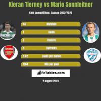Kieran Tierney vs Mario Sonnleitner h2h player stats