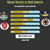 Kieran Tierney vs Matt Doherty h2h player stats