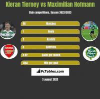 Kieran Tierney vs Maximilian Hofmann h2h player stats