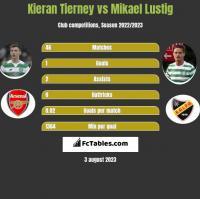 Kieran Tierney vs Mikael Lustig h2h player stats