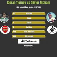 Kieran Tierney vs Olivier Ntcham h2h player stats