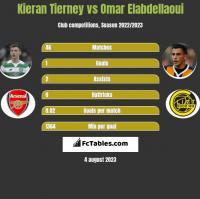 Kieran Tierney vs Omar Elabdellaoui h2h player stats
