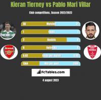 Kieran Tierney vs Pablo Mari Villar h2h player stats