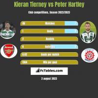 Kieran Tierney vs Peter Hartley h2h player stats