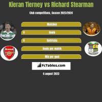 Kieran Tierney vs Richard Stearman h2h player stats