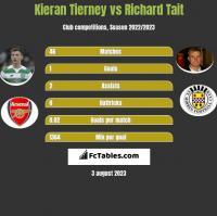Kieran Tierney vs Richard Tait h2h player stats
