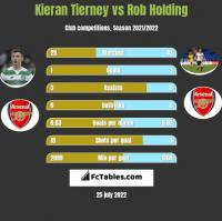 Kieran Tierney vs Rob Holding h2h player stats