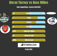 Kieran Tierney vs Ross Millen h2h player stats