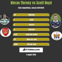 Kieran Tierney vs Scott Boyd h2h player stats