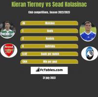 Kieran Tierney vs Sead Kolasinac h2h player stats