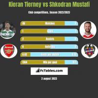 Kieran Tierney vs Shkodran Mustafi h2h player stats