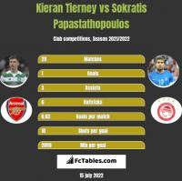 Kieran Tierney vs Sokratis Papastathopoulos h2h player stats