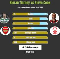 Kieran Tierney vs Steve Cook h2h player stats