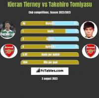 Kieran Tierney vs Takehiro Tomiyasu h2h player stats