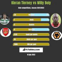 Kieran Tierney vs Willy Boly h2h player stats