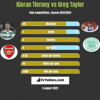 Kieran Tierney vs Greg Taylor h2h player stats