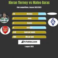 Kieran Tierney vs Mateo Barac h2h player stats