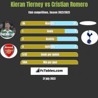 Kieran Tierney vs Cristian Romero h2h player stats
