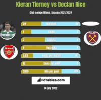 Kieran Tierney vs Declan Rice h2h player stats
