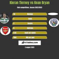 Kieran Tierney vs Kean Bryan h2h player stats