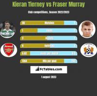 Kieran Tierney vs Fraser Murray h2h player stats
