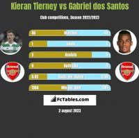 Kieran Tierney vs Gabriel dos Santos h2h player stats